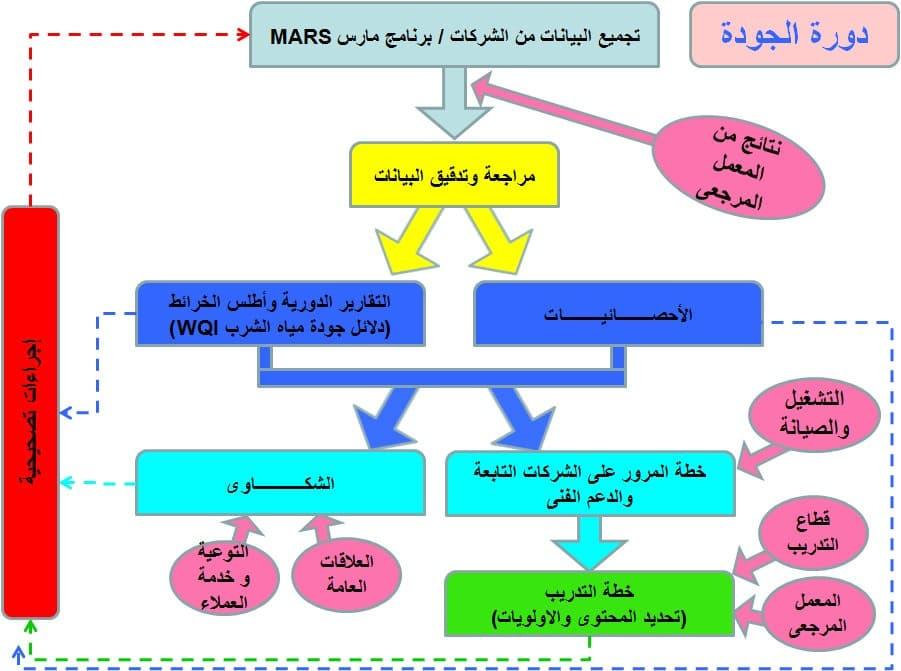 دورة الجودة